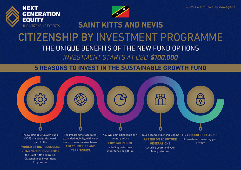 infographic st kitts and nevis cip programme image